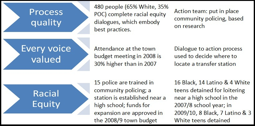 Below is a sample evaluation for a safety goal. This CCRE community contributed to creating safe neighborhoods by addressing community policing. The outcomes listed below assess progress across three different areas.
